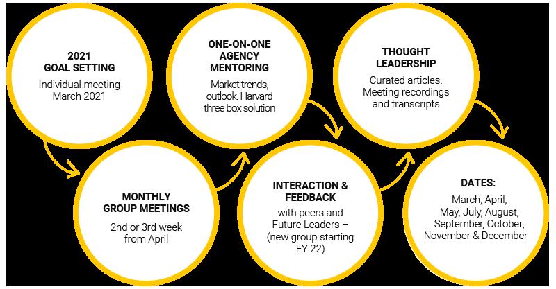 Agency Leader Program