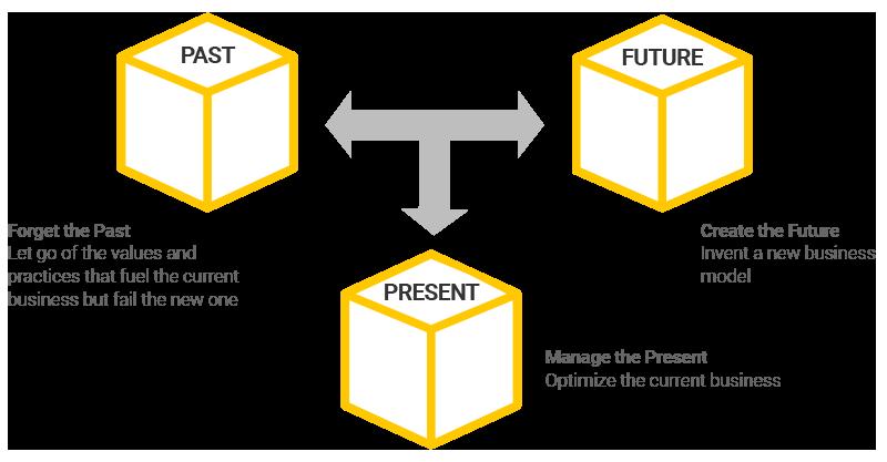 Past Present Future Infographic